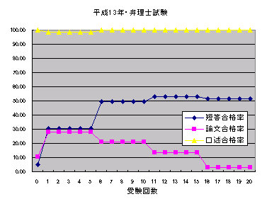 H13_benrisi_siken_goukakuritu
