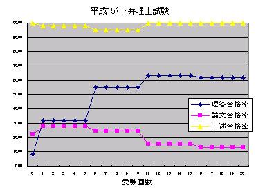 H15_benrisi_siken_goukakuritu