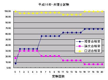H16_benrisi_siken_goukakuritu