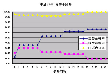 H17_benrisi_siken_goukakuritu