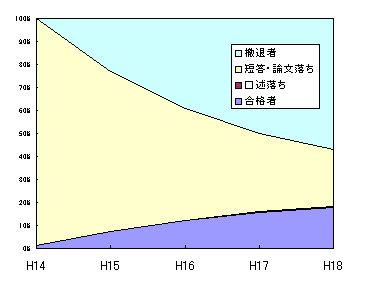 H14_tettai_goukaku