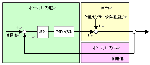 Vocasim_system_diagram